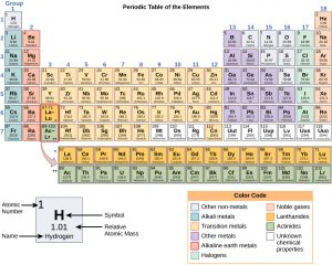 Periodic Table pdf