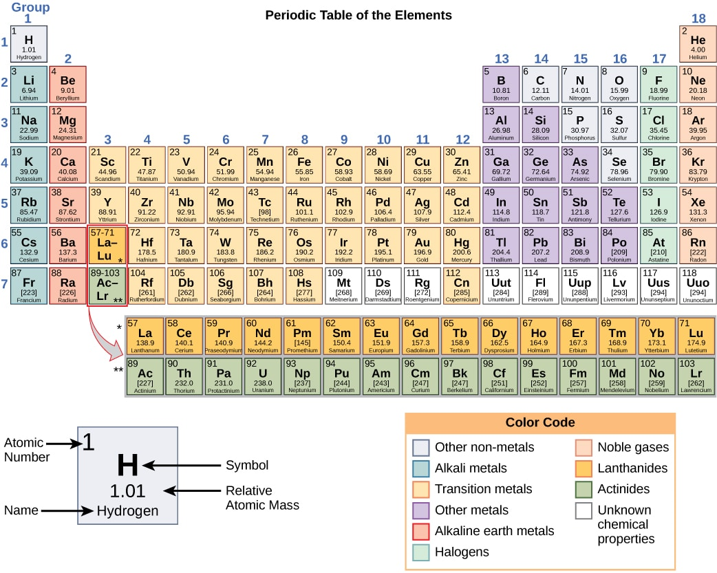 Modern periodic table of elements pdf gallery periodic table images periodic table quiz pdf image collections periodic table images periodic table filetype pdf image collections periodic gamestrikefo Gallery
