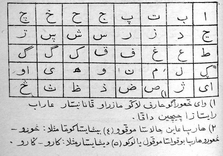 Printable Arabic Alphabet Chart