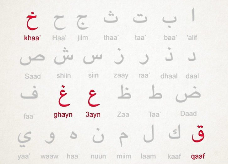 Printable Arabic Letters