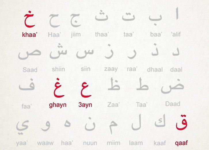 Printable Arabic Letters