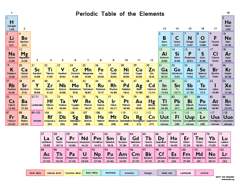 Printable Periodic Table Chart