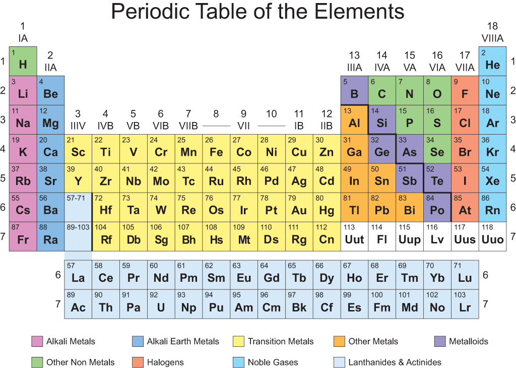Printable Periodic Table Design
