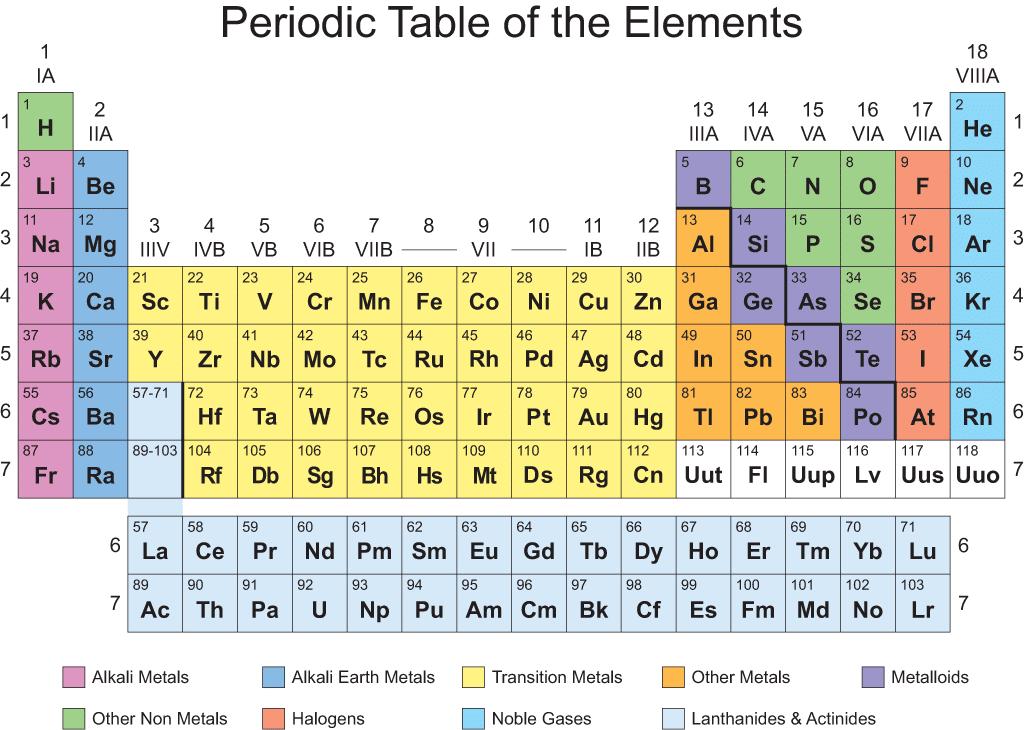 Printable Periodic Table Design