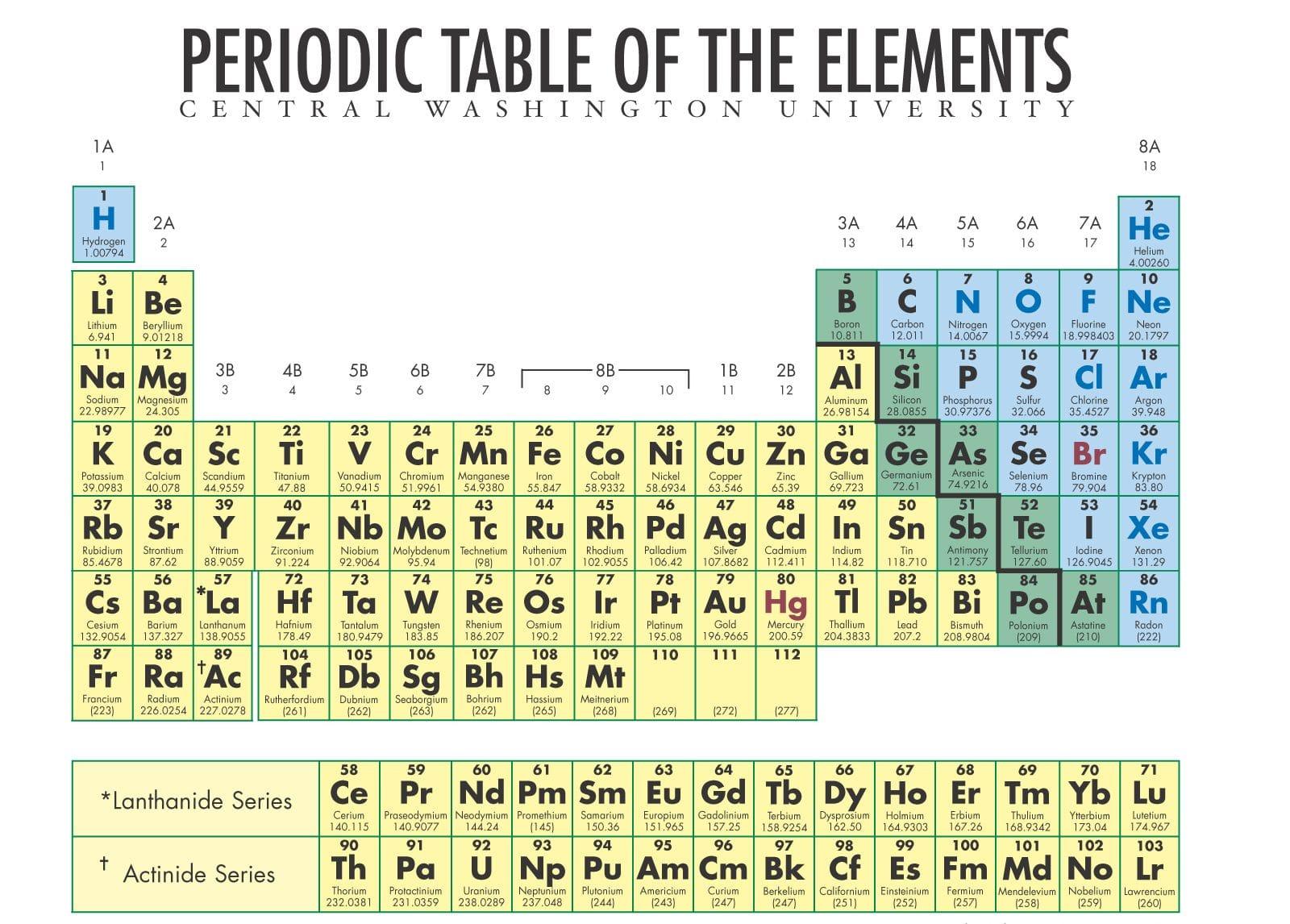 Printable Periodic Table Idea