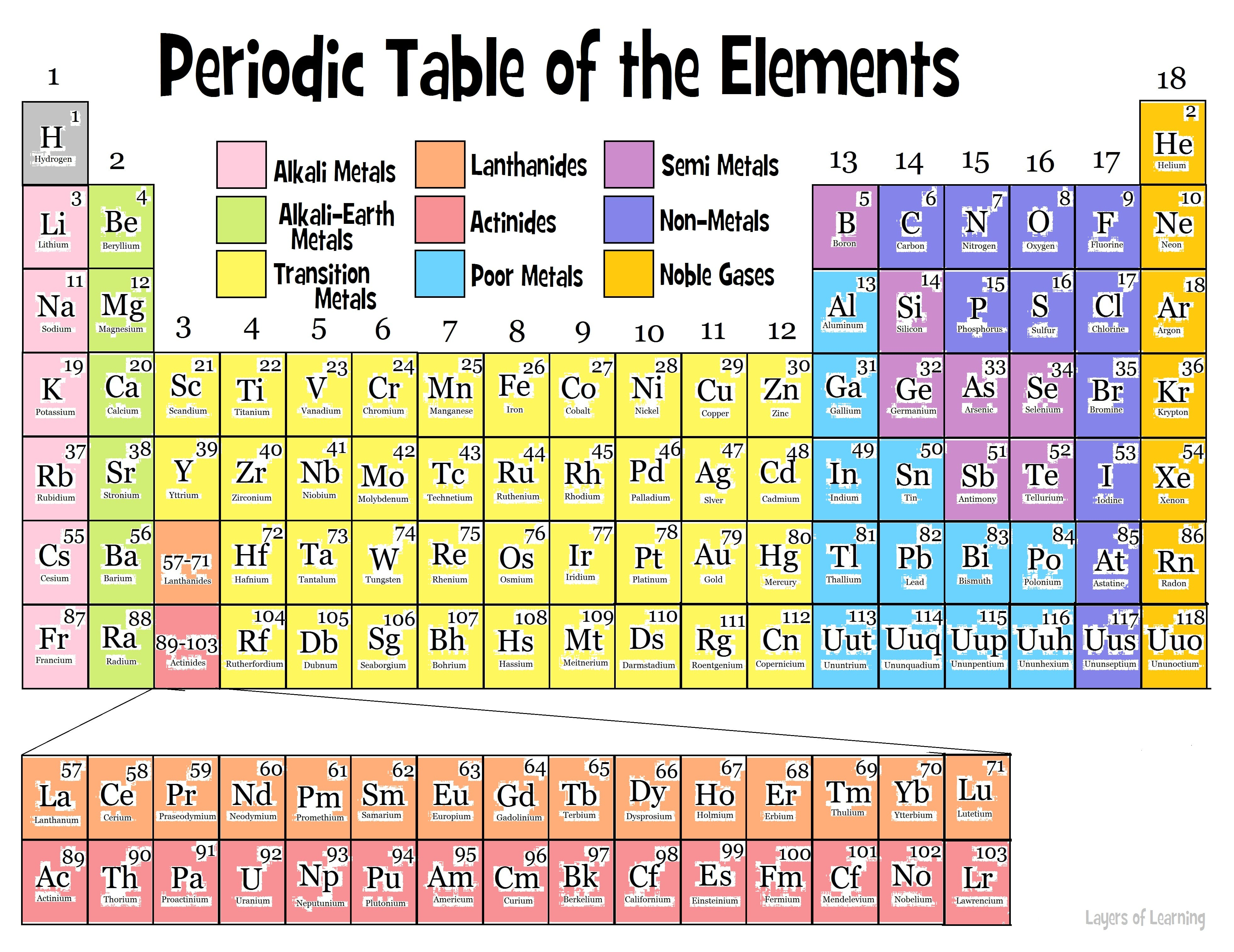 Printable Periodic Table Picture