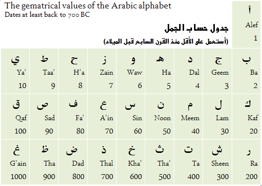 Quran alphabet image free hd images quran alphabet image thecheapjerseys Image collections