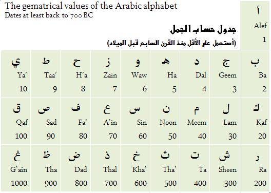 Quran Alphabet Image