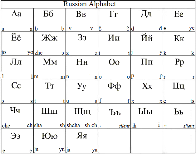 Russian Alphabet Image