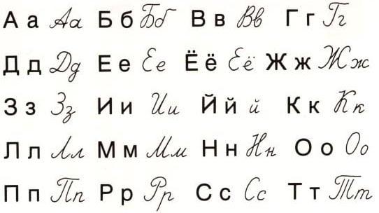 Russian Characters Chart