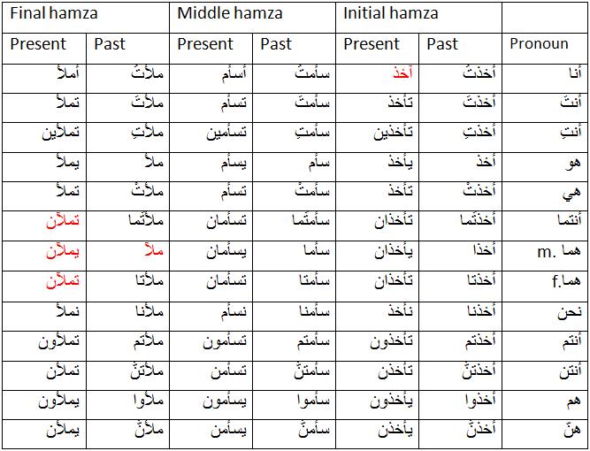 Save Arabic Alphabet Chart