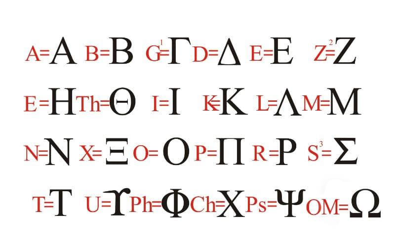 Koine Greek Alphabet