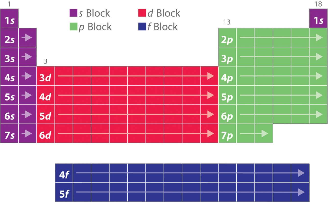 Save Periodic Table Blocks