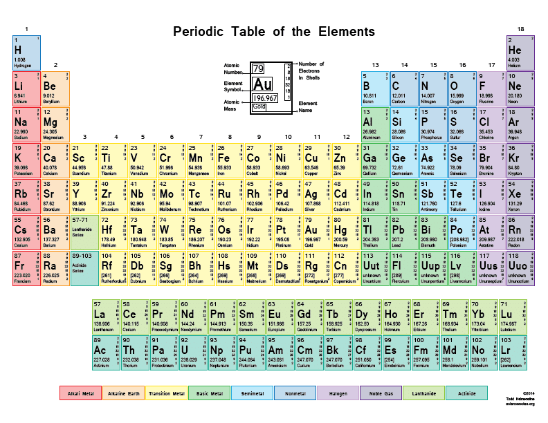 Save periodic table group name free hd images save periodic table group name urtaz Gallery
