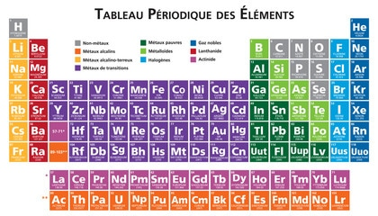 Save Periodic Table Groups Image