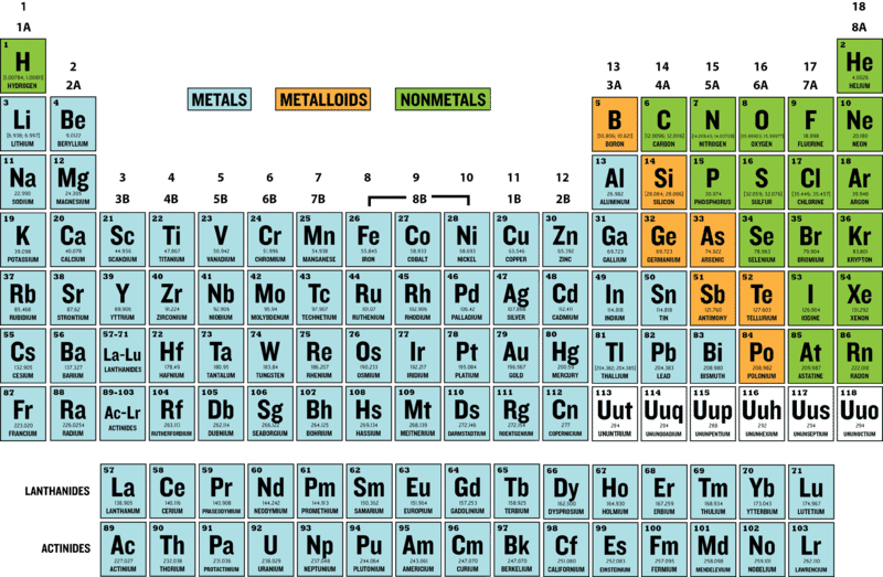 Save Periodic Table Metals Chart