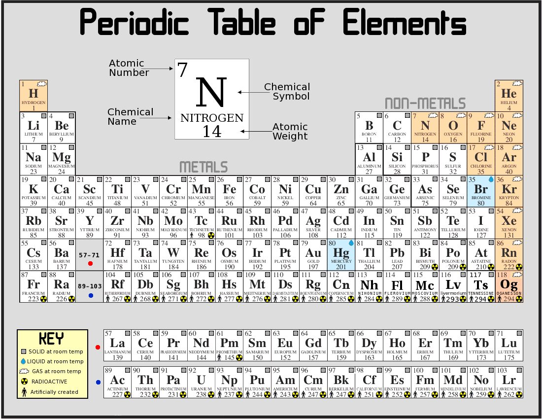 Save Periodic Table Puzzle Idea