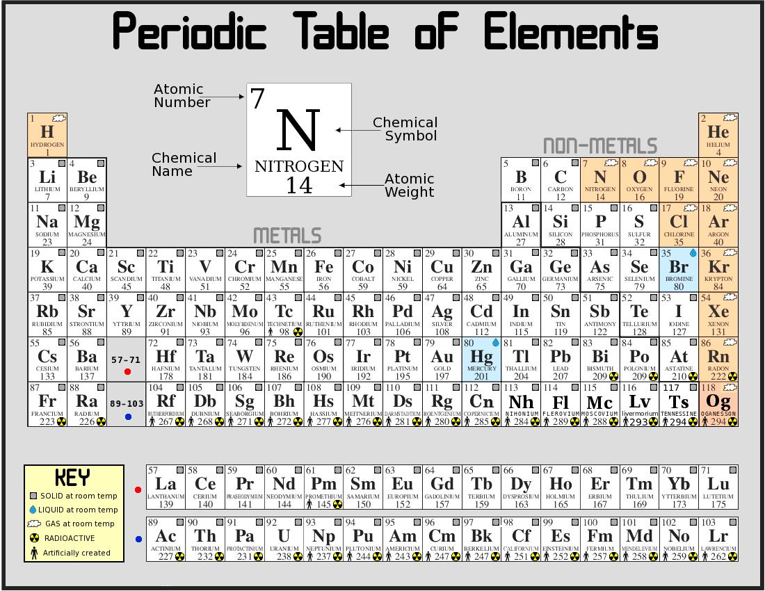 Save Periodic Table Puzzle Idea