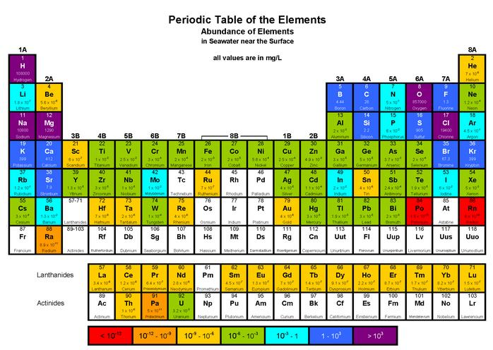 Save Periodic Table Quiz Idea