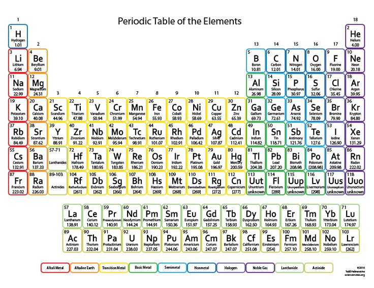 Save Periodic Table pdf Chart
