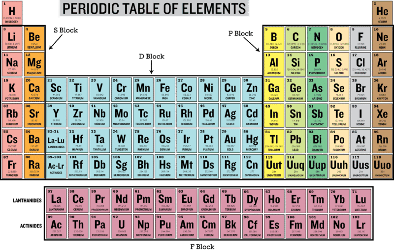 Scientific Periodic Table Families