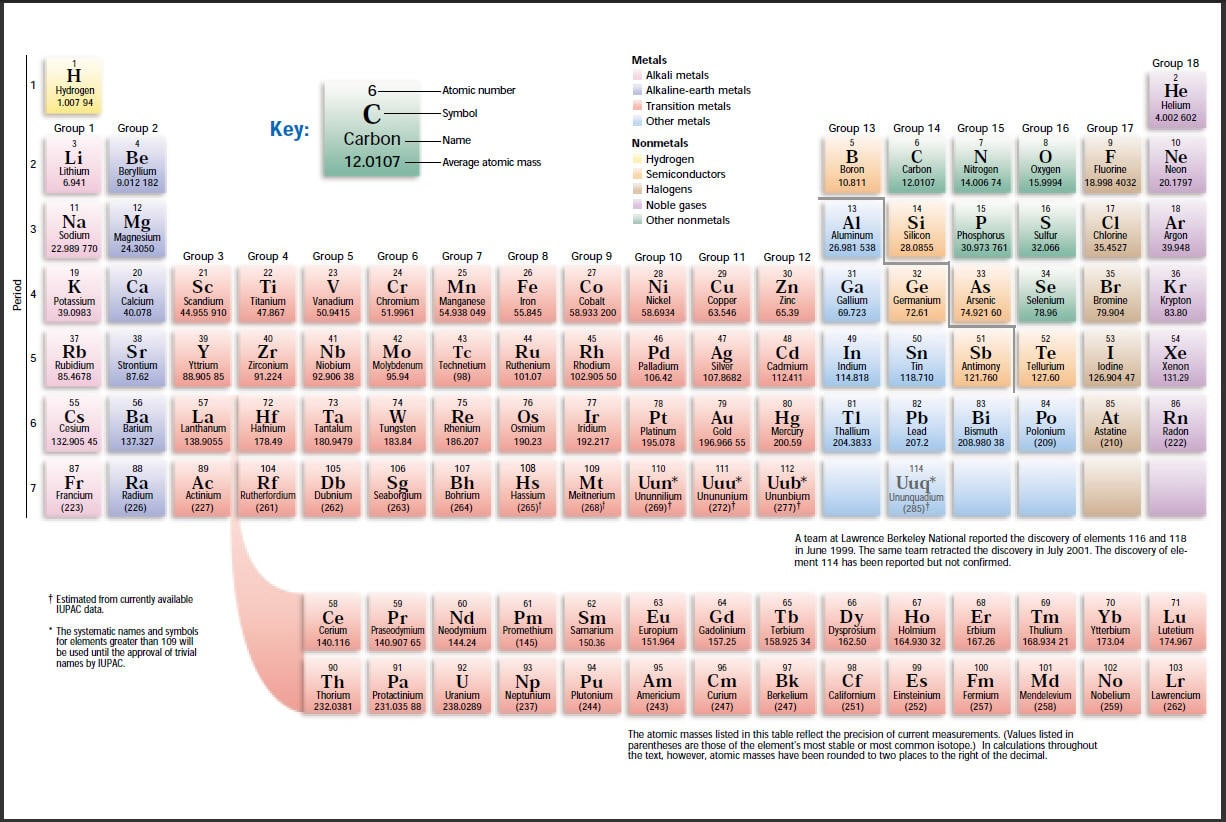 Sargent welch periodic table pdf image collections periodic sargent welch periodic table pdf choice image periodic table images ap chemistry periodic table pdf gallery gamestrikefo Image collections