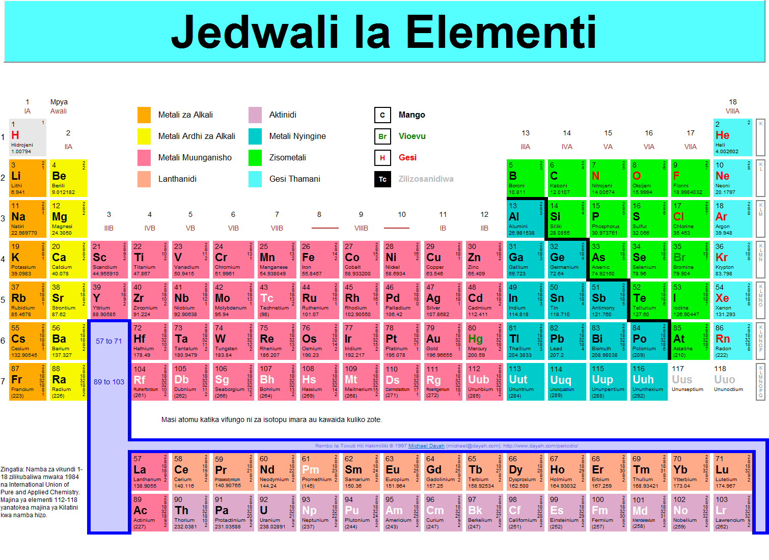 Simple Periodic Table Atomic Mass