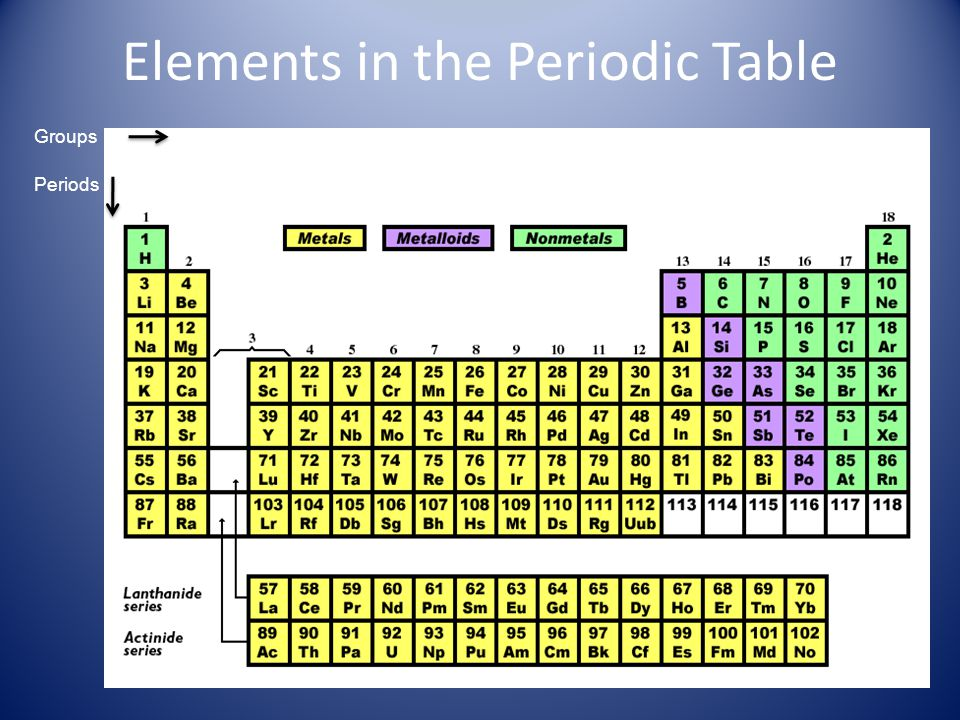Simple Periodic Table Group Name