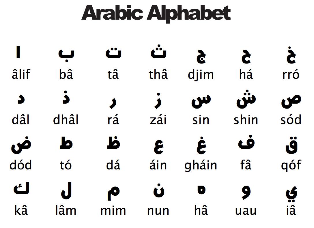 Study Arabic Grammar