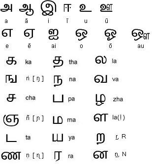 Tamil Letters Page