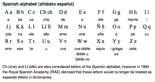 The Spanish Alphabet Format