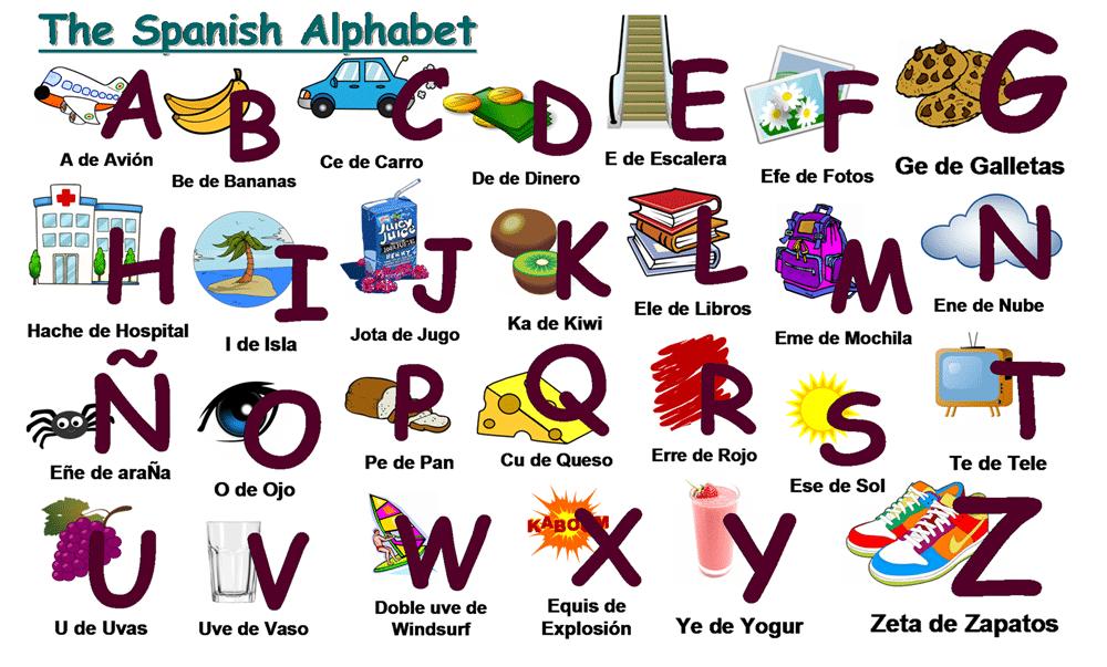 The Spanish Alphabet Poster