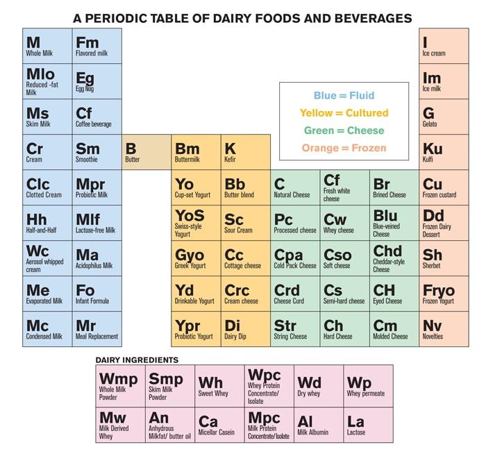 Unique Periodic Table Joke