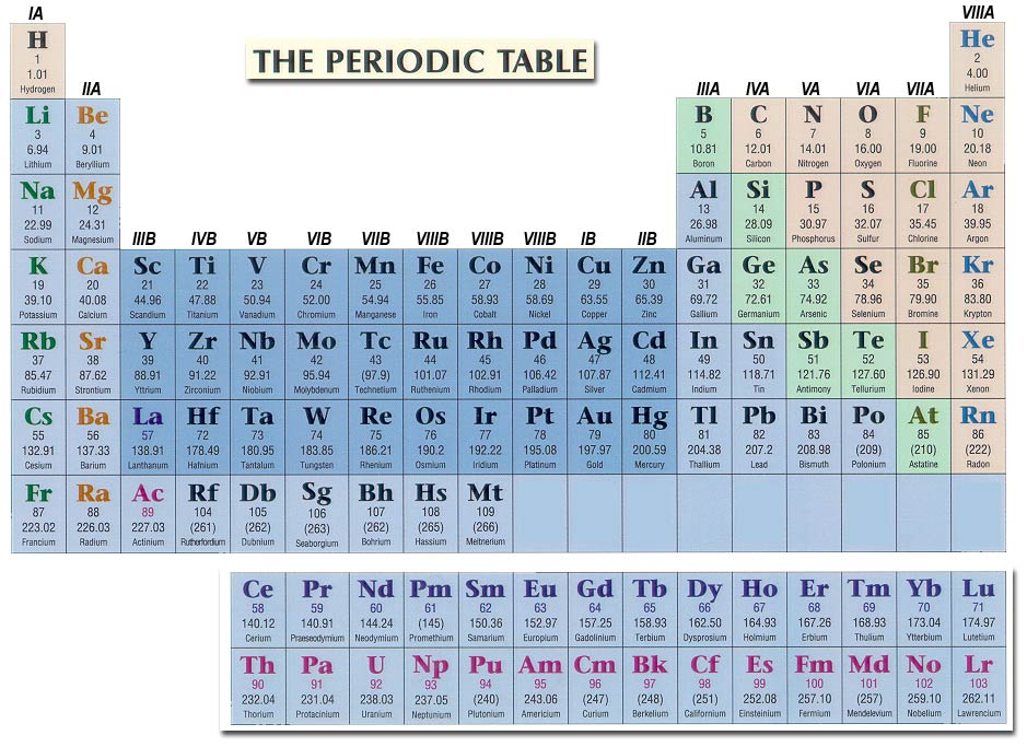 Updated Periodic Table Atomic Mass