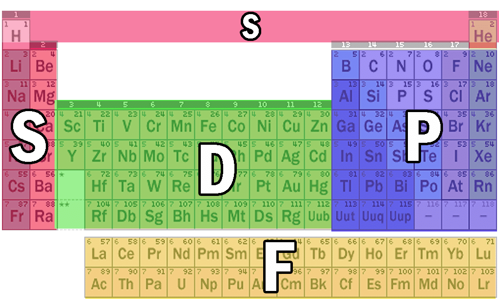 Updated Periodic Table Blocks