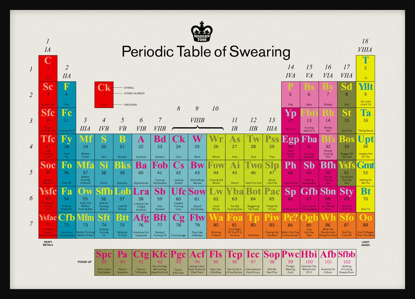 Online Periodic Table Joke Idea