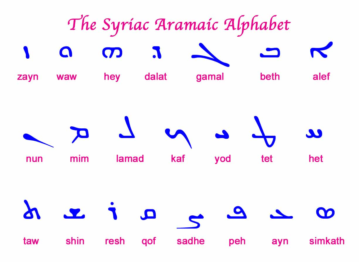 Aramaic Alphabet A to Z
