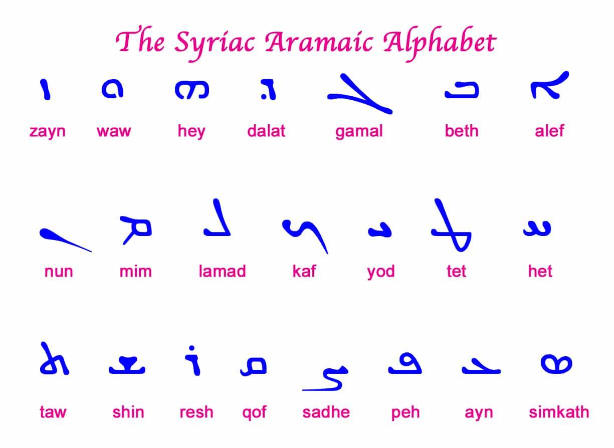 Aramaic Alphabet A to Z
