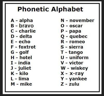 Army alphabet Code