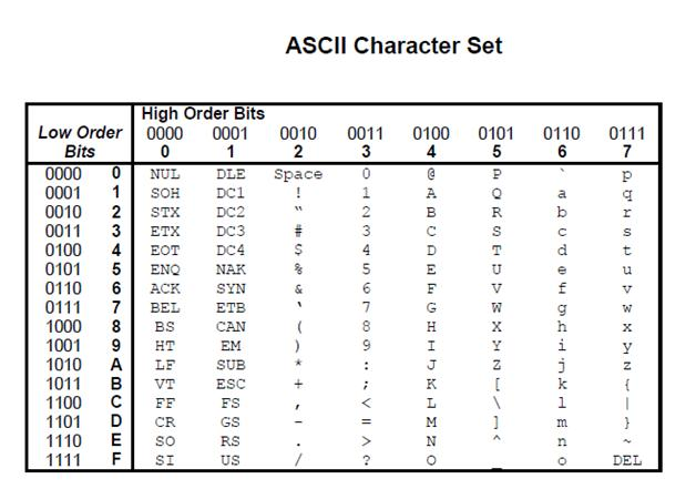 Ascii alphabet character free hd images - Ascii code table for alphabets ...