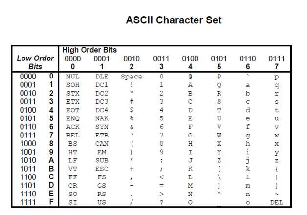 Ascii Alphabet Character