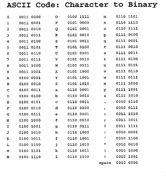 Ascii Alphabet Chart