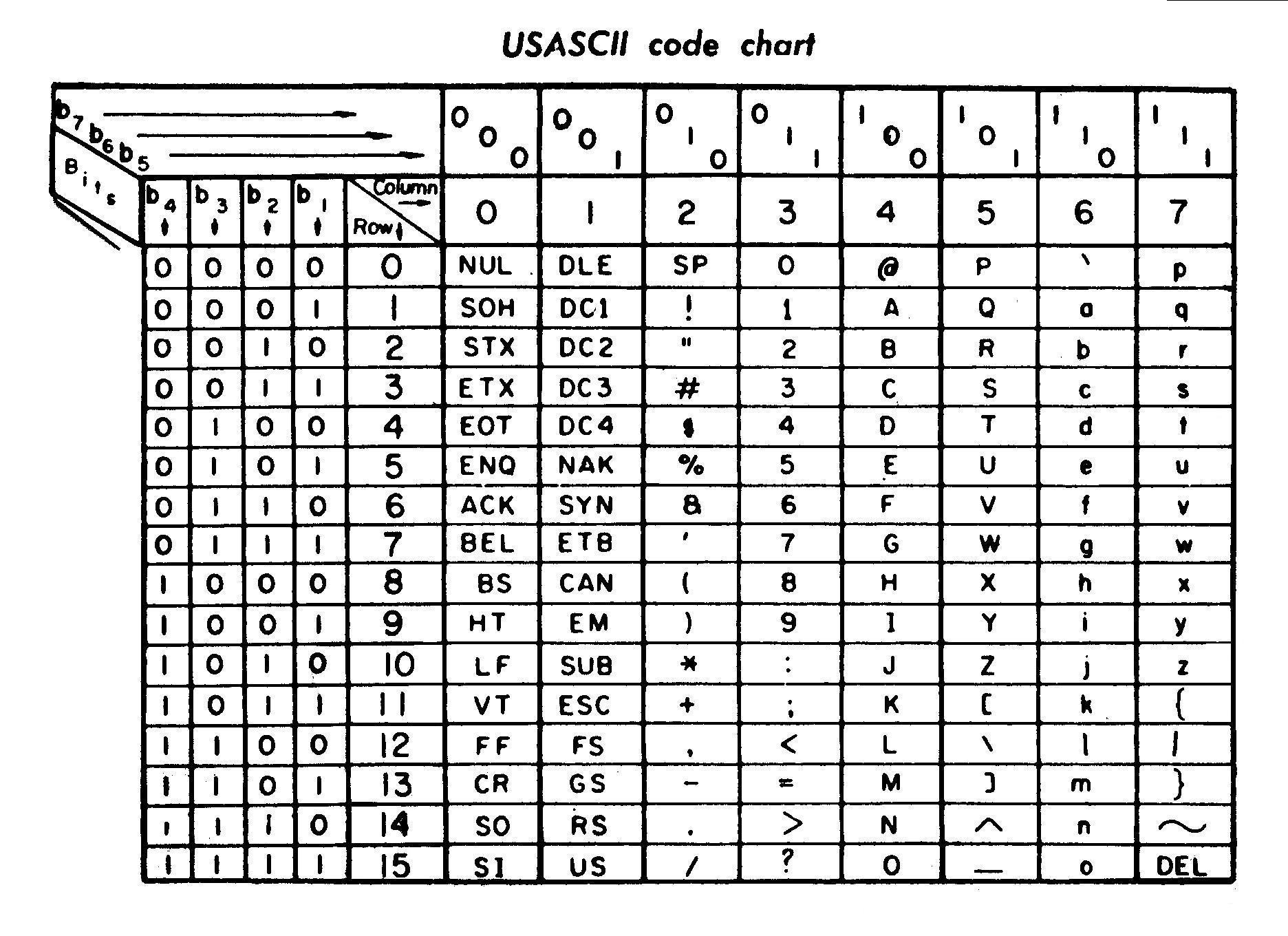 Ascii Alphabet Python