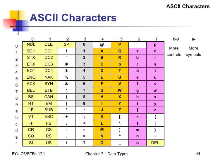 Ascii Alphabetical Orders