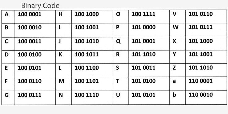 Binary Alphabet Code