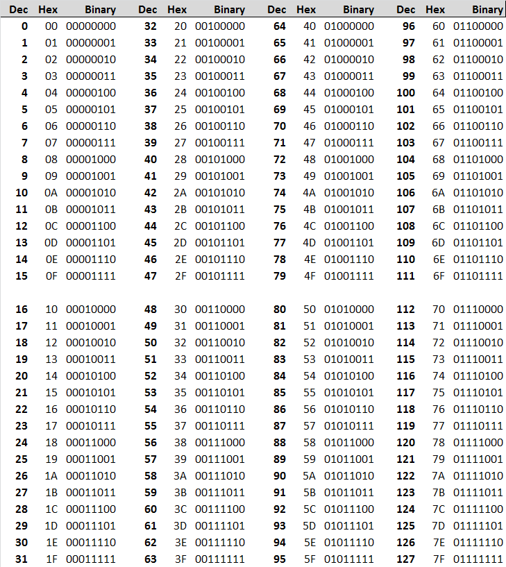 Binary Alphabet List