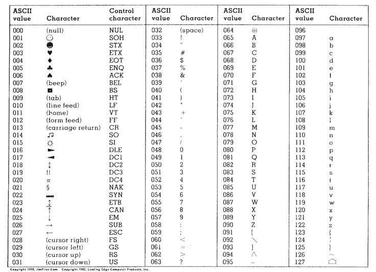 Binary Alphabet Table
