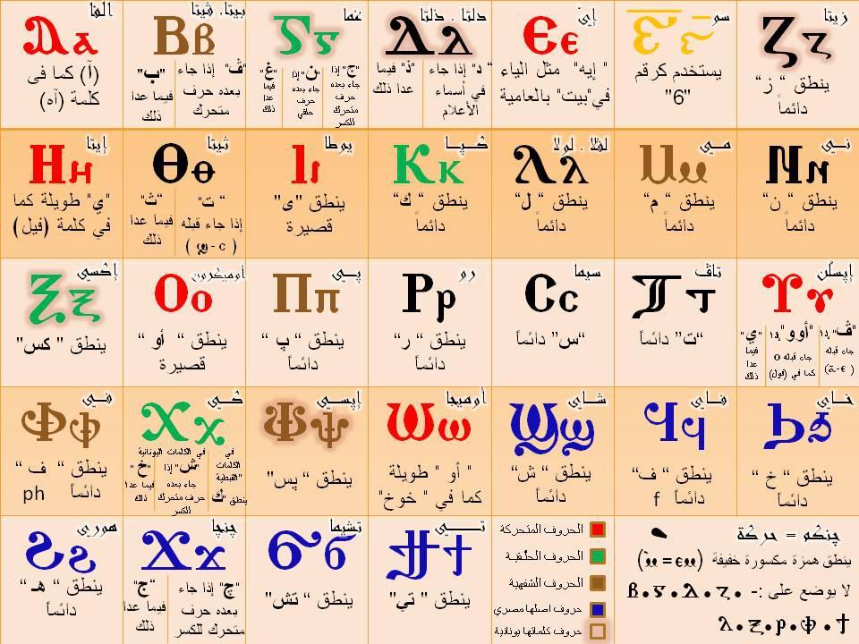 Coptic Alphabet Chart