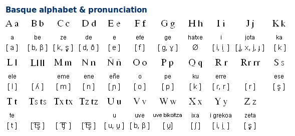 Dutch Language Alphabet
