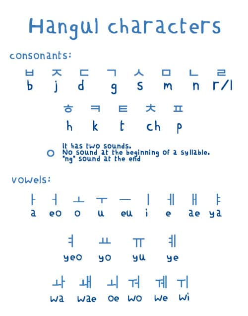 Hangul Alphabet Character